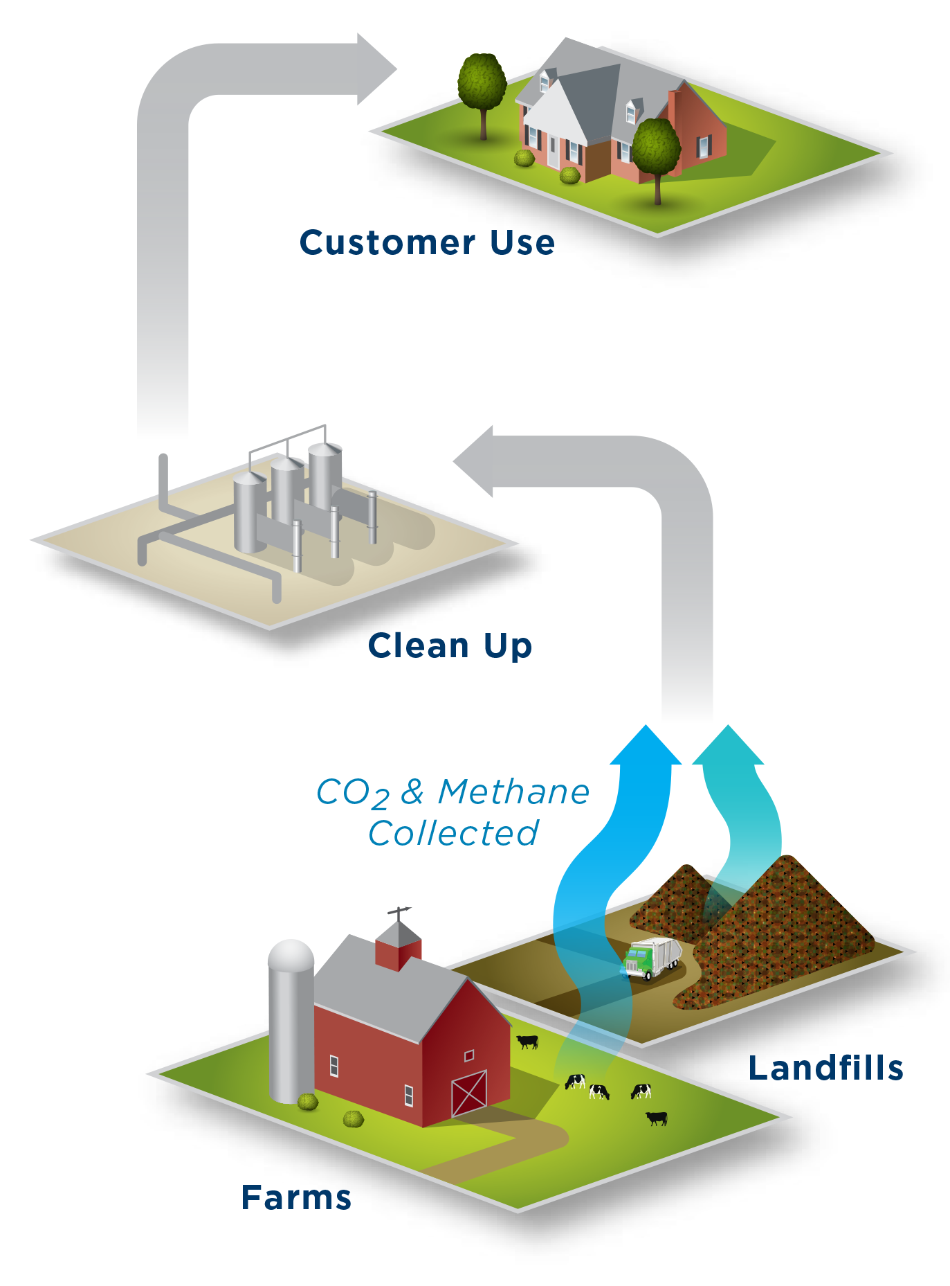 Carbon dioxide and methane are collected from farms and landfills, cleaned up, and then made available for customer use as natural gas