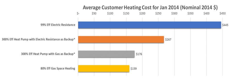 Average Customer Heating Cost for Jan 2014