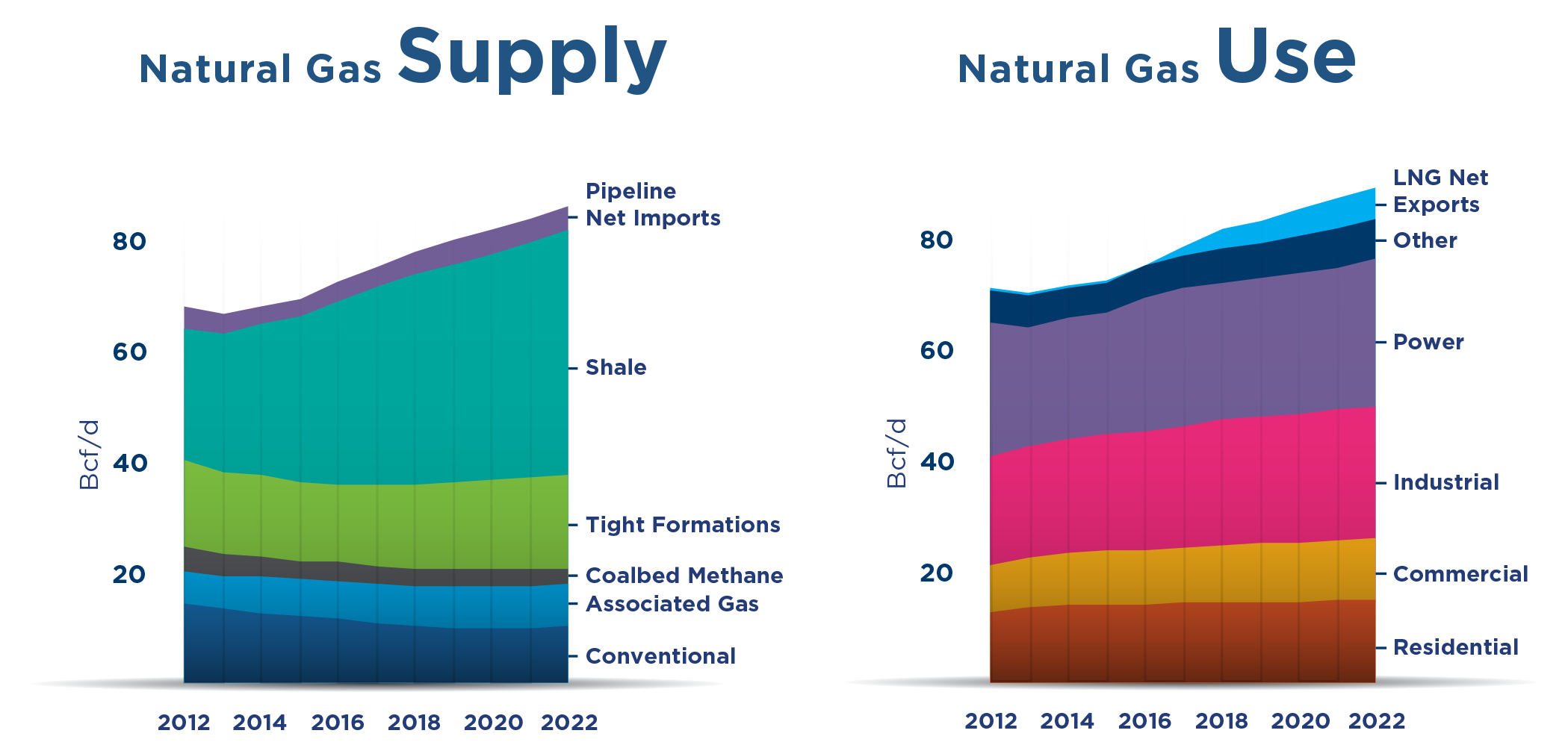 Natural gas supply and use have kept pace for the last five years, and should remain so for the next five years.