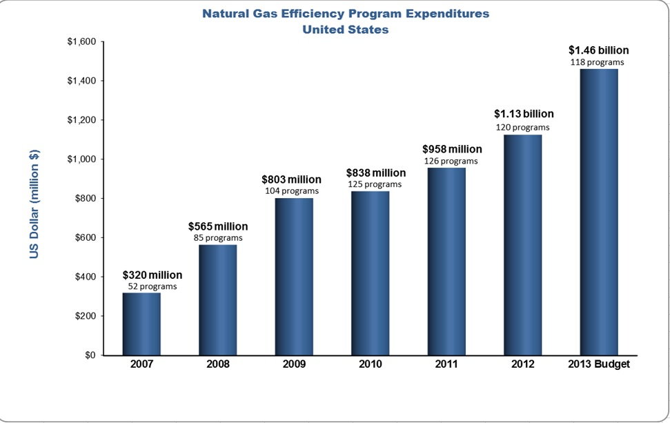 Energy Efficiency Funding Growth Chart 2011