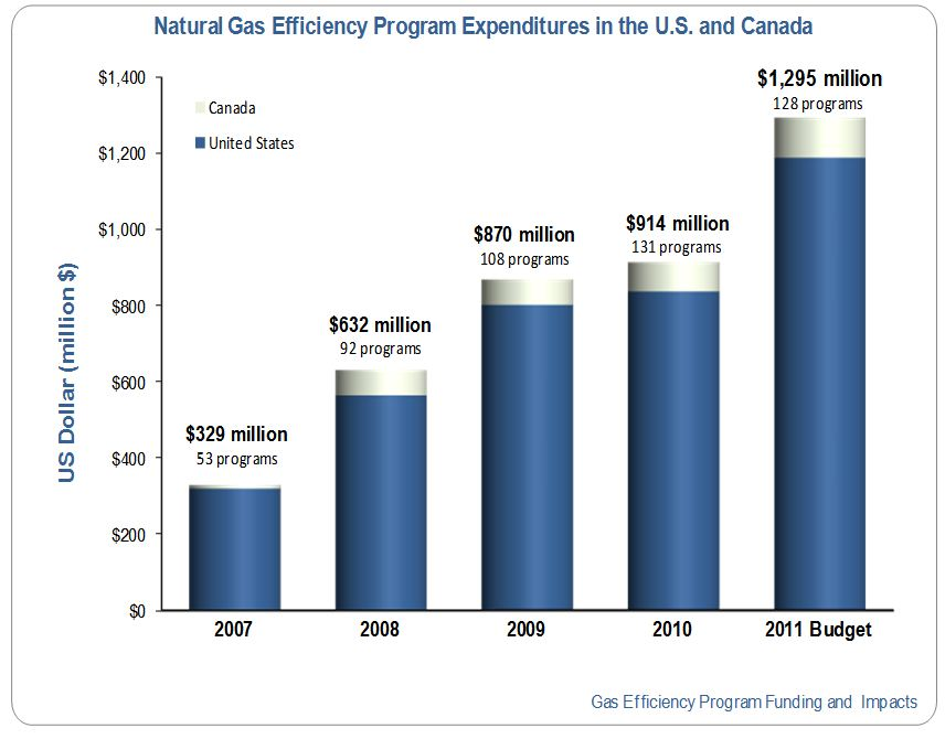 Energy Efficiency Funding Growth Chart